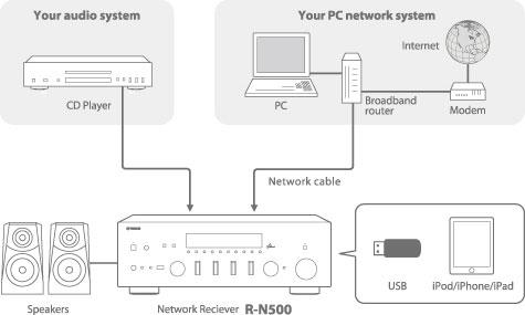 n500-net